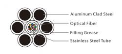 Cáp quang OPGW mặt cắt ngang lớp trung tâm 75